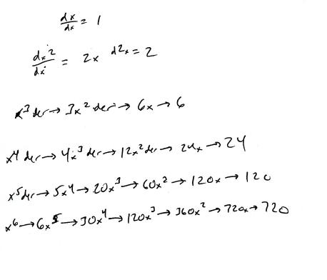 math derivatives
